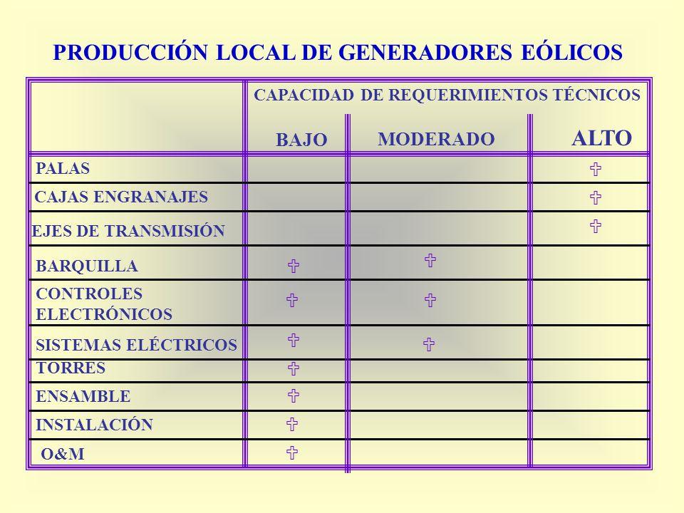 PRODUCCIÓN LOCAL DE GENERADORES EÓLICOS CAPACIDAD DE REQUERIMIENTOS TÉCNICOS PALAS CAJAS ENGRANAJES EJES DE TRANSMISIÓN BARQUILLA CONTROLES ELECTRÓNIC