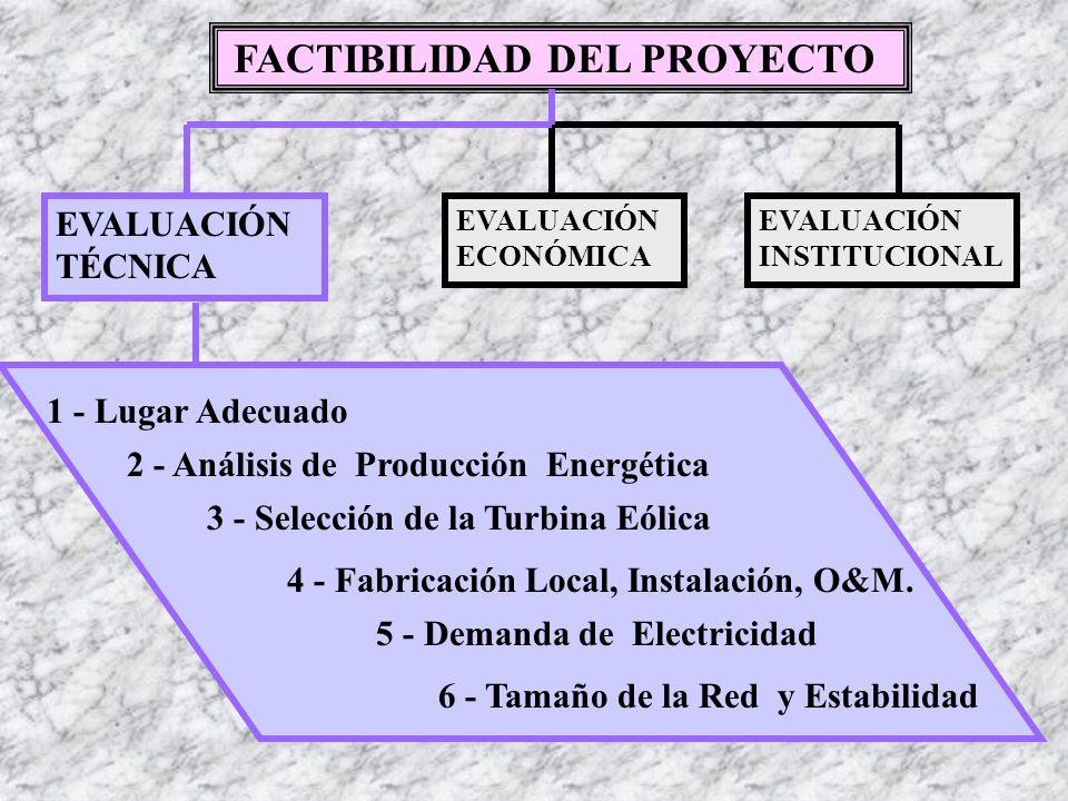 FACTIBILIDAD DEL PROYECTO EVALUACIÓN TÉCNICA EVALUACIÓN ECONÓMICA EVALUACIÓN INSTITUCIONAL Inversión de Capital O&M Administrativos 1- COSTOS DE: Capacidad del Sistema Beneficio Social 2- VALUACIÓN DE ENERGÍA: 3 - ANÁLISIS DE: Estructura del Proyecto Posibles Riesgos Variables Económicas Análisis de Sensibilidad