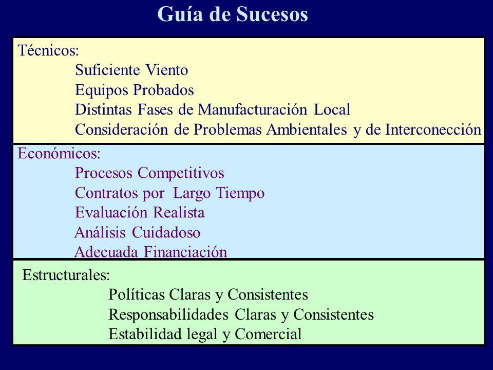 Guía de Sucesos Técnicos: Suficiente Viento Equipos Probados Distintas Fases de Manufacturación Local Consideración de Problemas Ambientales y de Inte