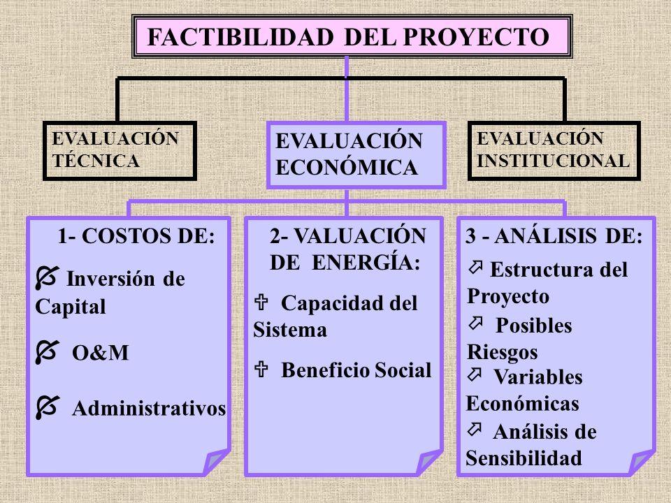 FACTIBILIDAD DEL PROYECTO EVALUACIÓN TÉCNICA EVALUACIÓN INSTITUCIONAL 1- APORTES Y APOYO GUBERNAMENTALES EVALUACIÓN ECONÓMICA 4 - ASPECTOS COMERCIALES 3 - ASPECTOS LEGALES 2 - POLÍTICOS: Producción Independiente Compra de Energía Asociación