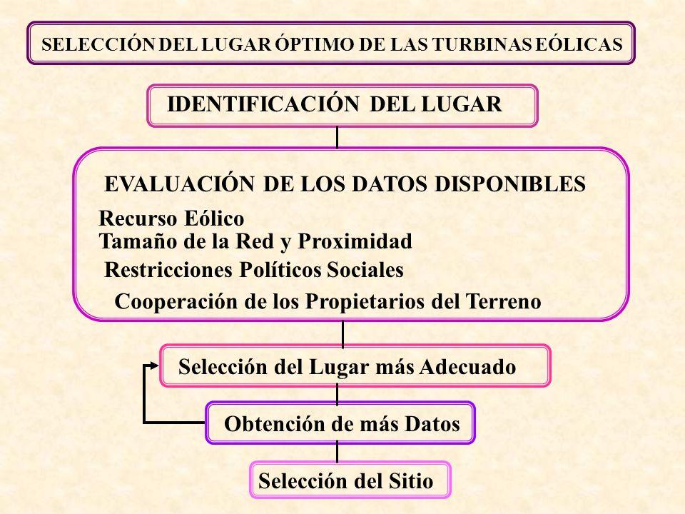 Selección del Lugar más AdecuadoObtención de más Datos Selección del Sitio EVALUACIÓN DE LOS DATOS DISPONIBLES Recurso Eólico Tamaño de la Red y Proxi