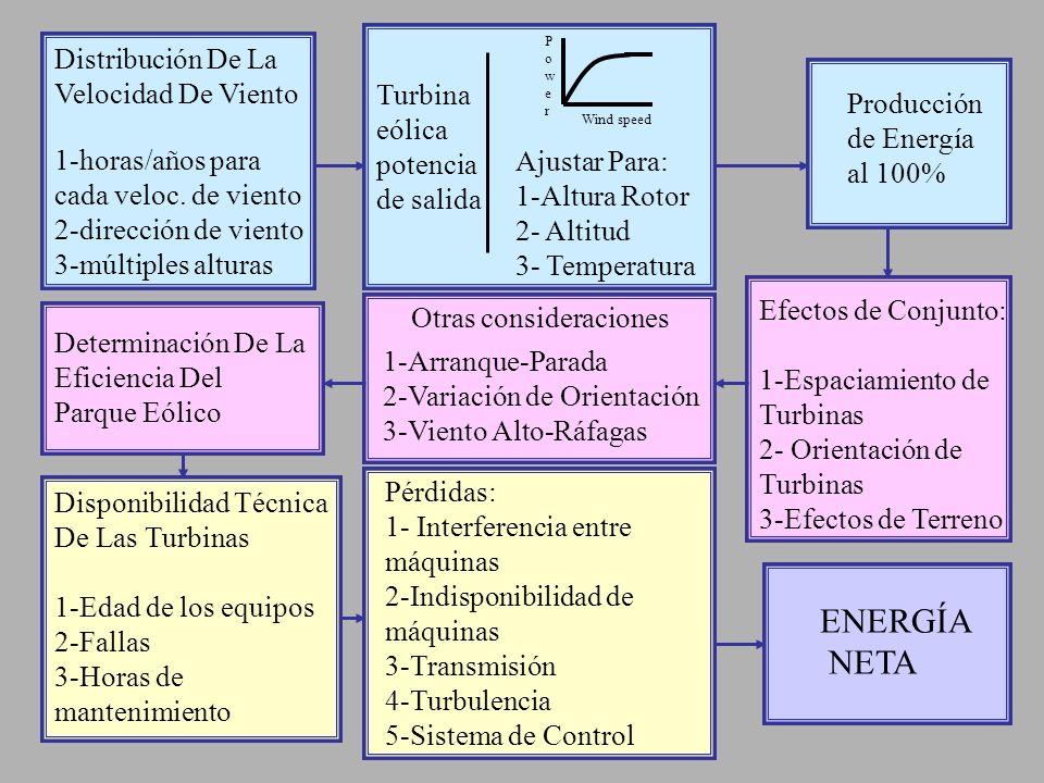 COSTOS A CONSIDERAR EN UN PARQUE EÓLICO COSTOS DE CAPITAL: TURBINA EÓLICA PLANTA INSTALACIÓN INTERCONECCIÓN ELÉCTRICA ADMINISTRACIÓN TERRENO IMPUESTOS TRANSPORTE OPERACIÓN Y MANTENIMIENTO: TRABAJO REPUESTOS EQUIPAMIENTO
