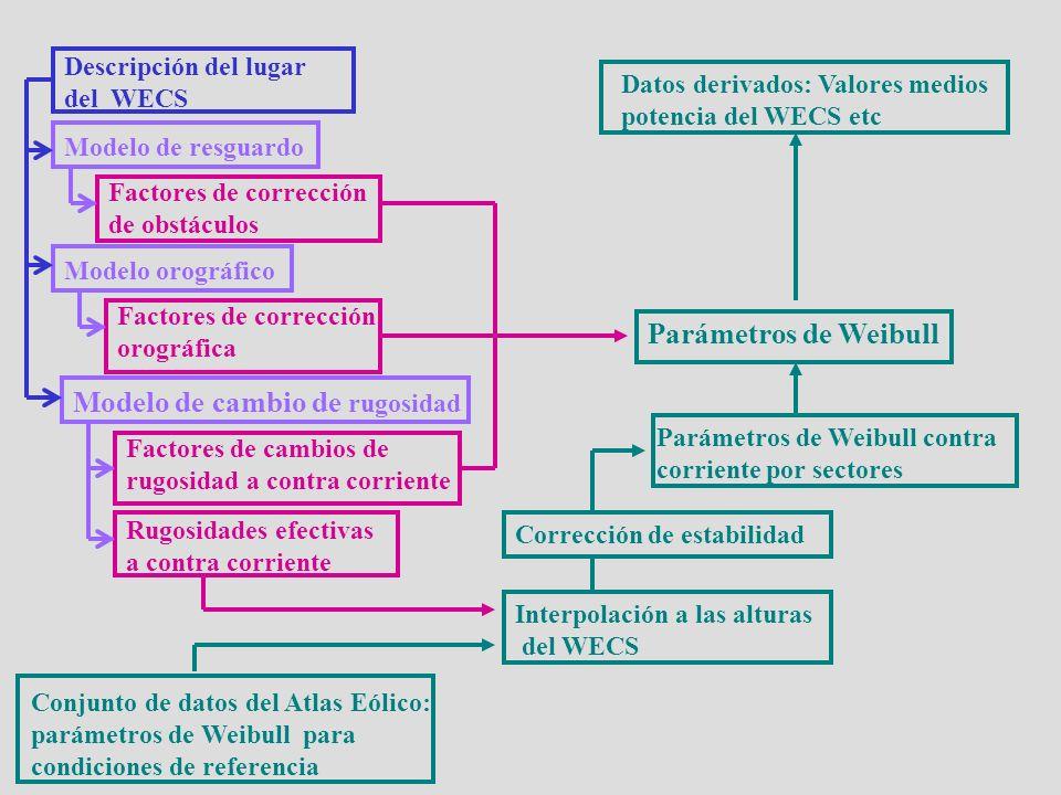 Descripción del lugar del WECS Modelo de resguardo Factores de corrección de obstáculos Modelo orográfico Factores de corrección orográfica Modelo de