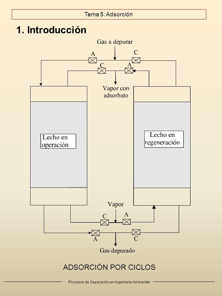 Procesos de Separación en Ingeniería Ambiental 1.Introducción Tema 5. Adsorción ADSORCIÓN CONTINUA