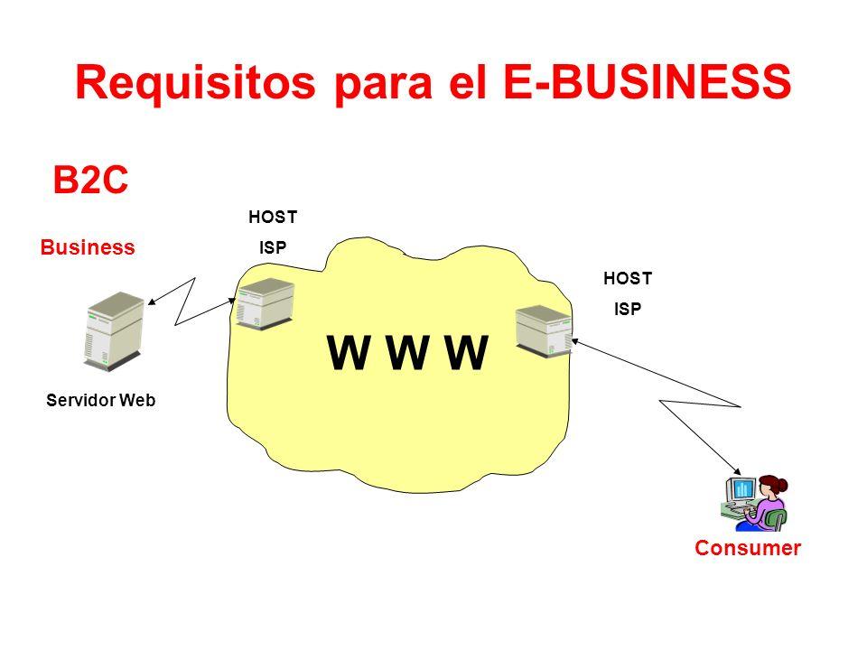 B2C Consumer HOST ISP Business HOST ISP Servidor Web Requisitos para el E-BUSINESS W W W