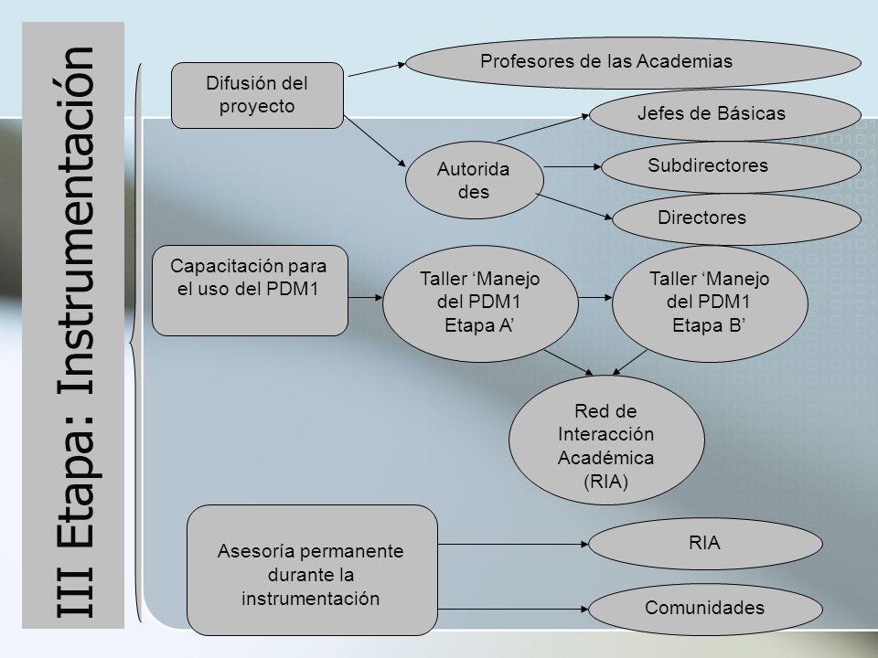 III Etapa: Evaluación Informe del seguimiento y la evaluación de la instrumentación del PDM1.