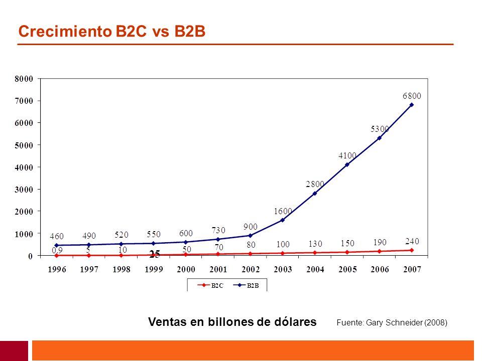 Crecimiento B2C vs B2B Ventas en billones de dólares Fuente: Gary Schneider (2008)