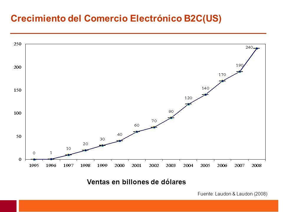 Crecimiento del Comercio Electrónico B2C(US) Ventas en billones de dólares Fuente: Laudon & Laudon (2008)