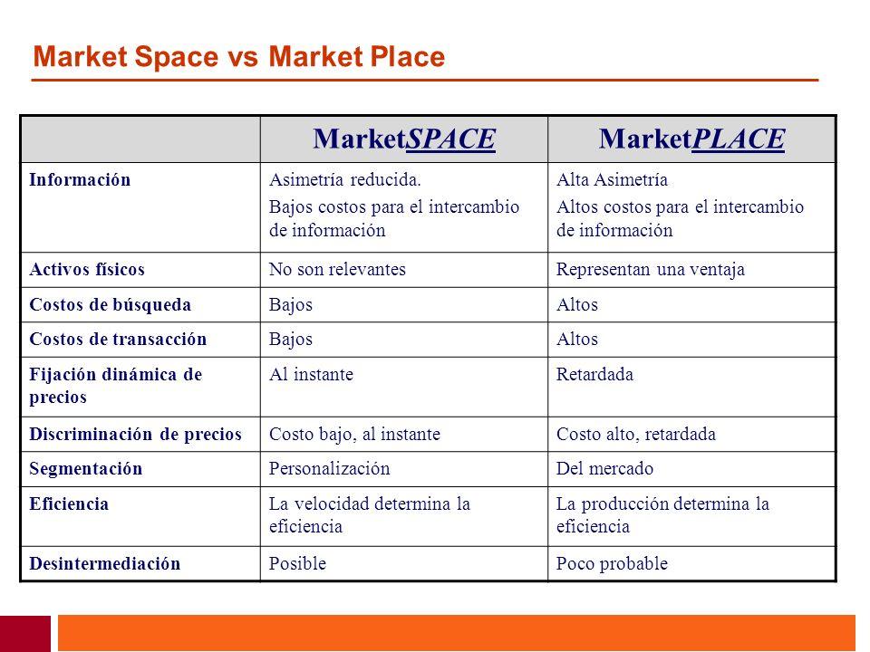Market Space vs Market Place MarketSPACEMarketPLACE InformaciónAsimetría reducida. Bajos costos para el intercambio de información Alta Asimetría Alto