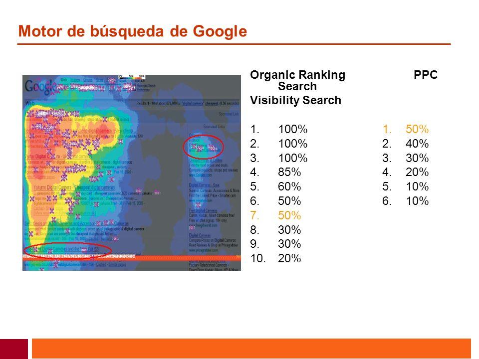 Motor de búsqueda de Google Organic Ranking PPC Search Visibility Search 1. 100% 1. 50% 2. 100% 2. 40% 3. 100% 3. 30% 4. 85% 4. 20% 5. 60% 5. 10% 6. 5