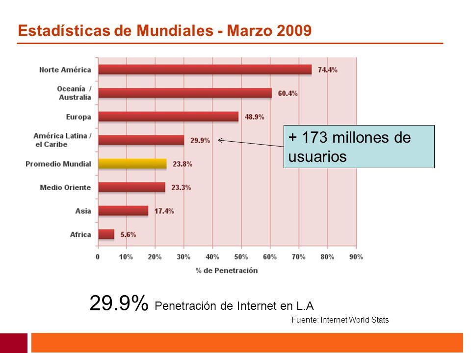Estadísticas de Mundiales - Marzo 2009 29.9% Penetración de Internet en L.A Fuente: Internet World Stats + 173 millones de usuarios