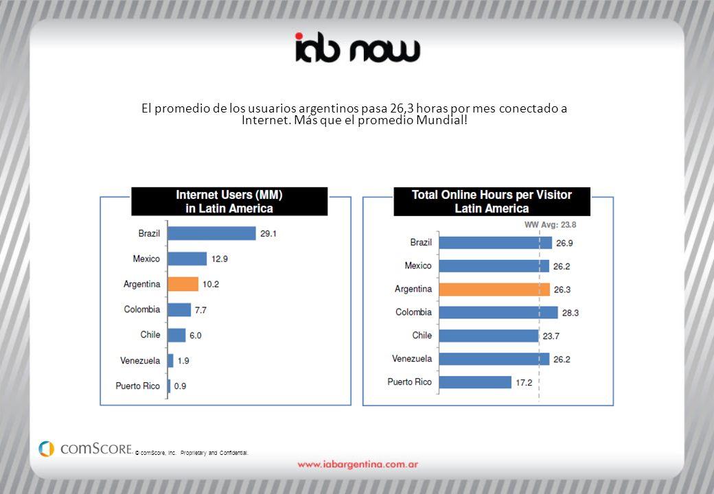 En comparación con otros países fuera de la región, los usuarios de Argentina, consumen menos minutos de Internet que los usuarios de países como Canadá (44+ hrs./mes) y Estados Unidos (32+ hrs./mes) © comScore, Inc.