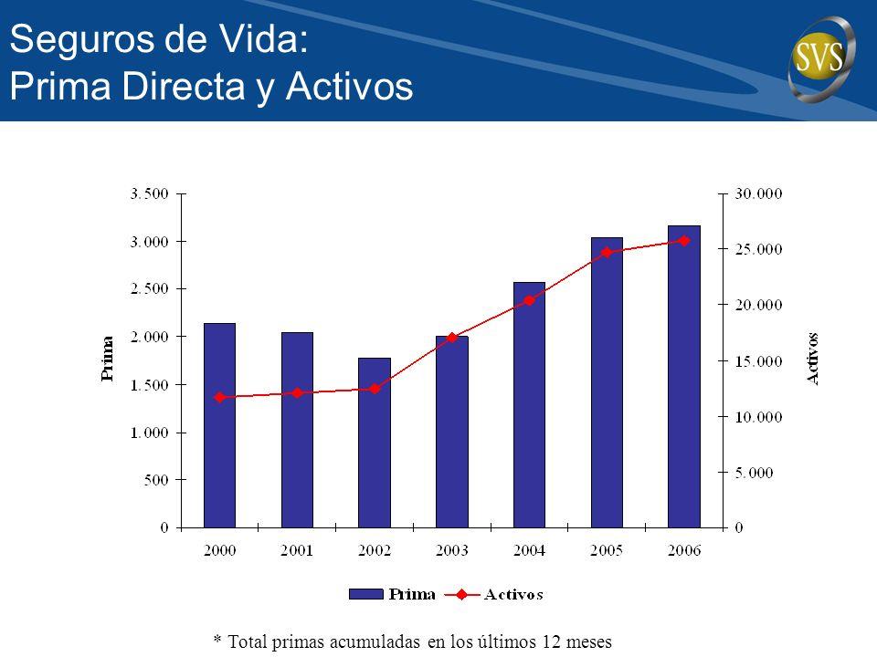 Seguros de Vida: Prima Directa y Activos * Total primas acumuladas en los últimos 12 meses