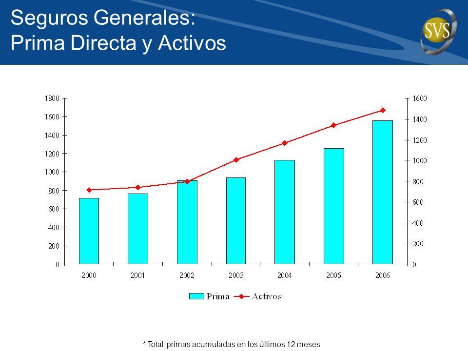Seguros Generales: Prima Directa y Activos * Total primas acumuladas en los últimos 12 meses