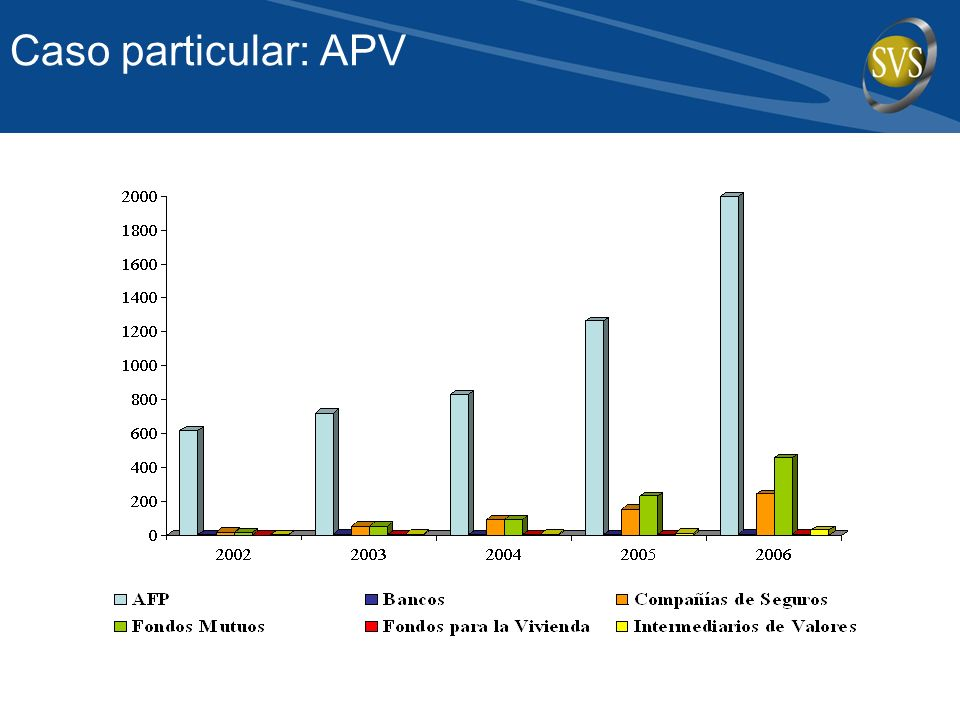 Caso particular: APV