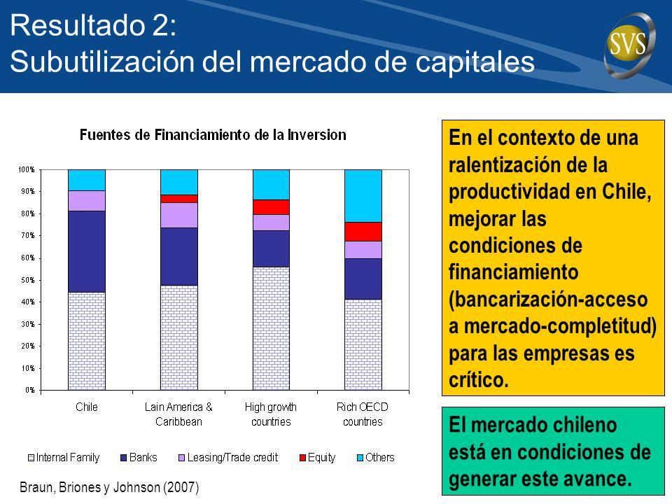 Resultado 2: Subutilización del mercado de capitales En el contexto de una ralentización de la productividad en Chile, mejorar las condiciones de financiamiento (bancarización-acceso a mercado-completitud) para las empresas es crítico.