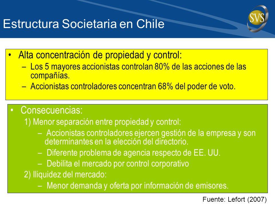 Estructura Societaria en Chile Alta concentración de propiedad y control: –Los 5 mayores accionistas controlan 80% de las acciones de las compañías.