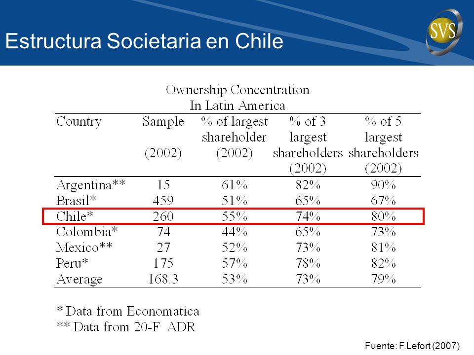 Fuente: F.Lefort (2007) Estructura Societaria en Chile