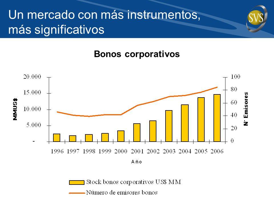 Bonos corporativos Un mercado con más instrumentos, más significativos
