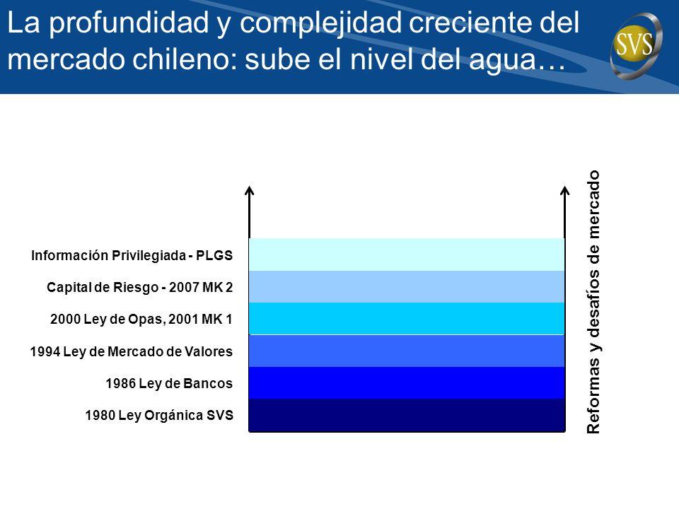 La profundidad y complejidad creciente del mercado chileno: sube el nivel del agua… Reformas y desafíos de mercado 1980 Ley Orgánica SVS 1986 Ley de Bancos 1994 Ley de Mercado de Valores 2000 Ley de Opas, 2001 MK 1 Capital de Riesgo - 2007 MK 2 Información Privilegiada - PLGS