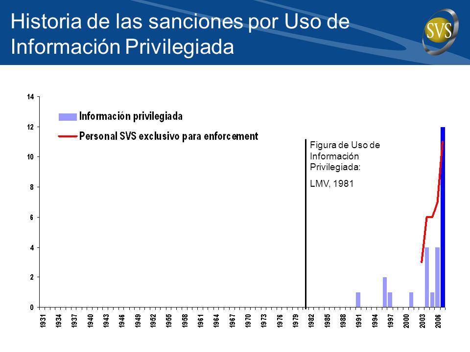 Historia de las sanciones por Uso de Información Privilegiada Figura de Uso de Información Privilegiada: LMV, 1981