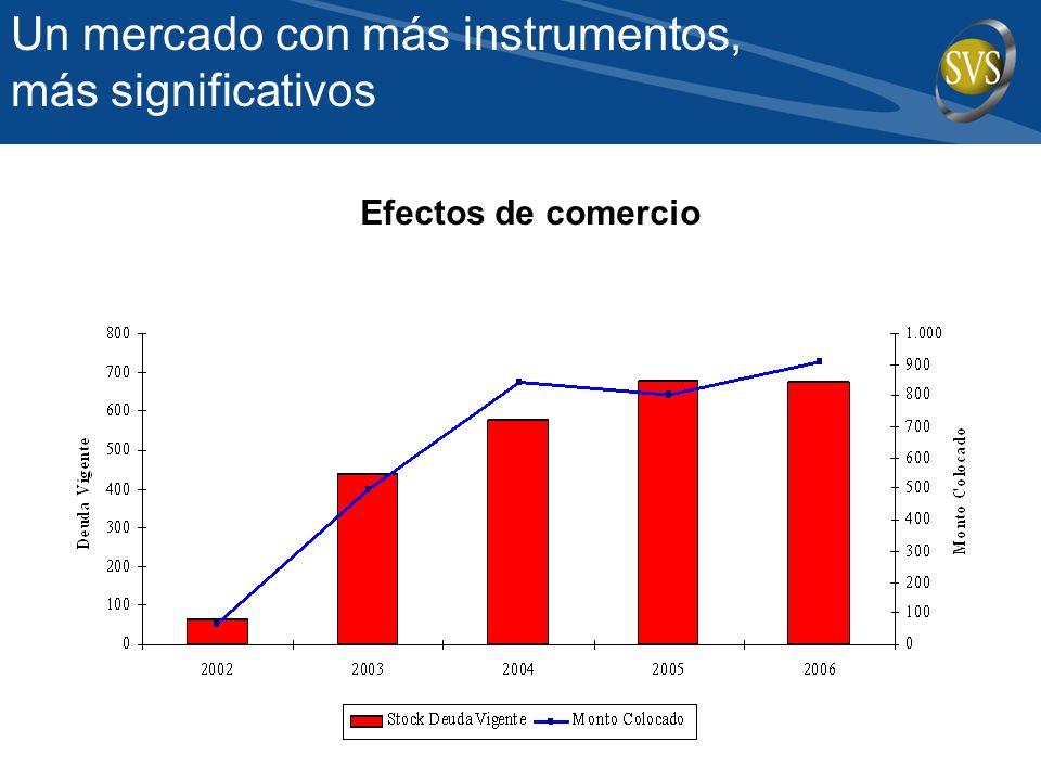 Efectos de comercio Un mercado con más instrumentos, más significativos