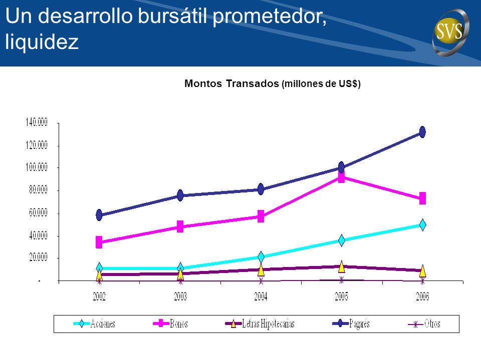 Un desarrollo bursátil prometedor, liquidez Montos Transados (millones de US$)