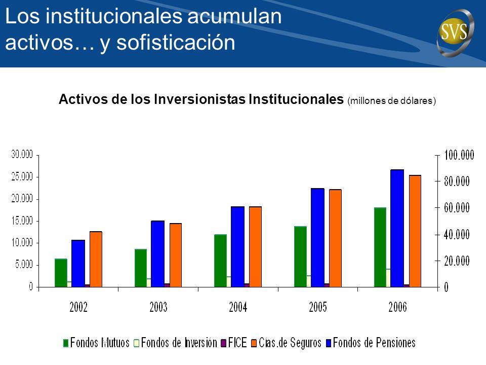 Activos de los Inversionistas Institucionales (millones de dólares) Los institucionales acumulan activos… y sofisticación