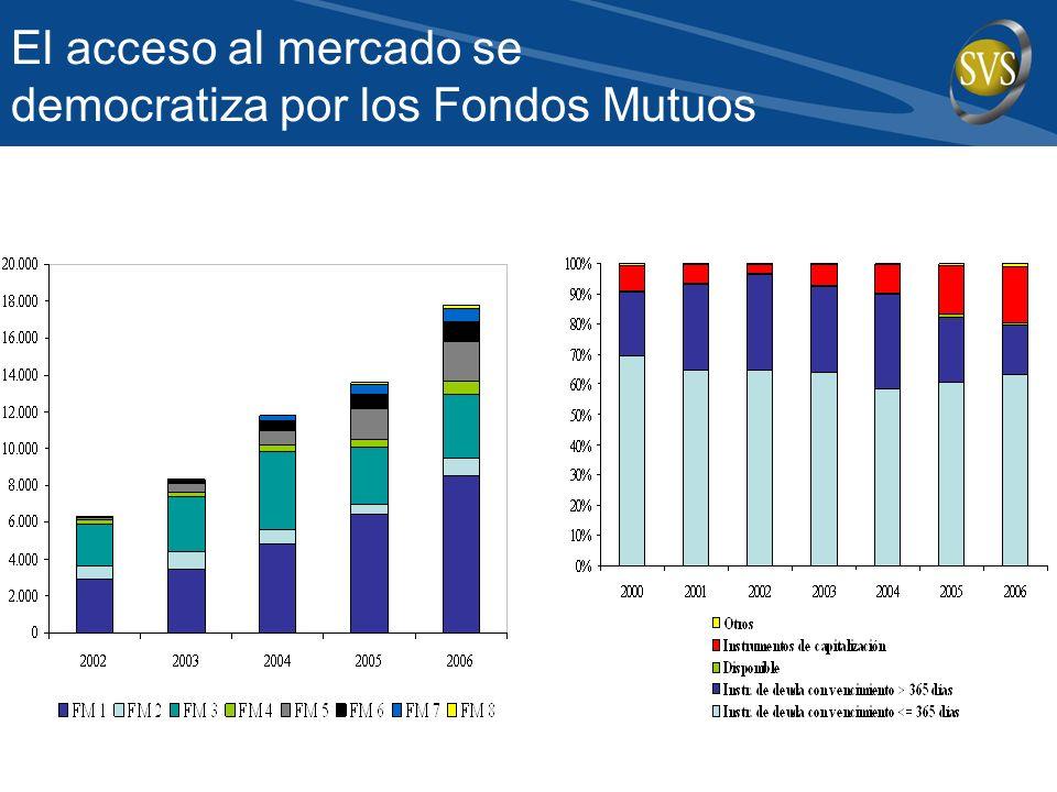El acceso al mercado se democratiza por los Fondos Mutuos