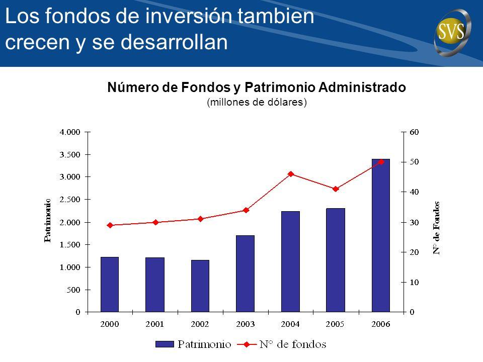 Número de Fondos y Patrimonio Administrado (millones de dólares) Los fondos de inversión tambien crecen y se desarrollan