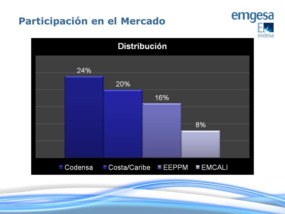 POTENCIA INSTALADA 2.846 MW GENERACIÓN 11.930 GWh CLIENTES NO REGULADOS 735 CALIFICACIÓN DE RIESGO AAA #1 en Colombia 21% del sistema #1 en Colombia 22% de la Generación 15% del mercado $1.100.000 millones colocados en bonos Emgesa CERTIFICACIONES ISO 14001 OHSAS 18001 Sistemas integrados de gestión