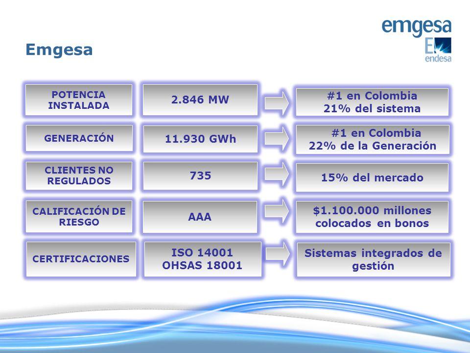 POTENCIA INSTALADA 2.846 MW GENERACIÓN 11.930 GWh CLIENTES NO REGULADOS 735 CALIFICACIÓN DE RIESGO AAA #1 en Colombia 21% del sistema #1 en Colombia 2