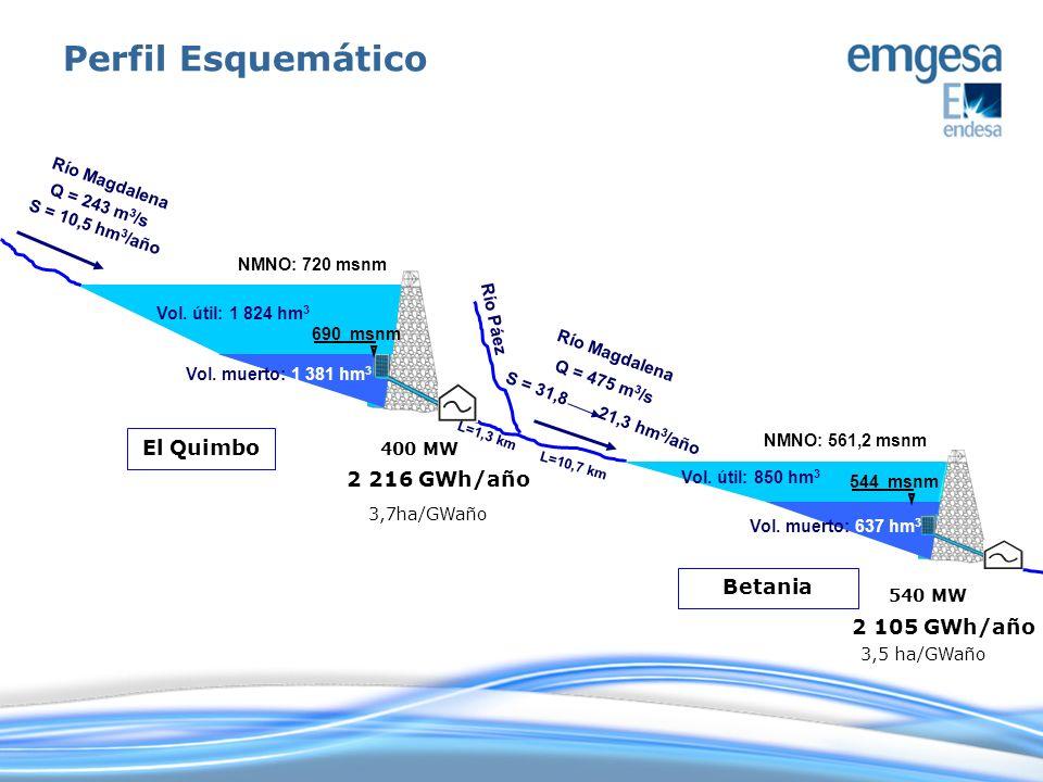 Vertedero Río Magdalena Casa de máquinas 400 MW Bocatoma Conducción Presa h = 151 m V = 7,4 hm 3 Túnel de desviación L = 505 m Dique h = 66 m V = 2,9 hm 3 Embalse 720 msnm V = 3.215 hm 3 Presa y Obras