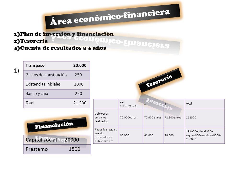 1)Plan de inversión y financiación 2)Tesorería 3)Cuenta de resultados a 3 años 1) Transpaso 20.000 Gastos de constitución 250 Existencias iniciales 10
