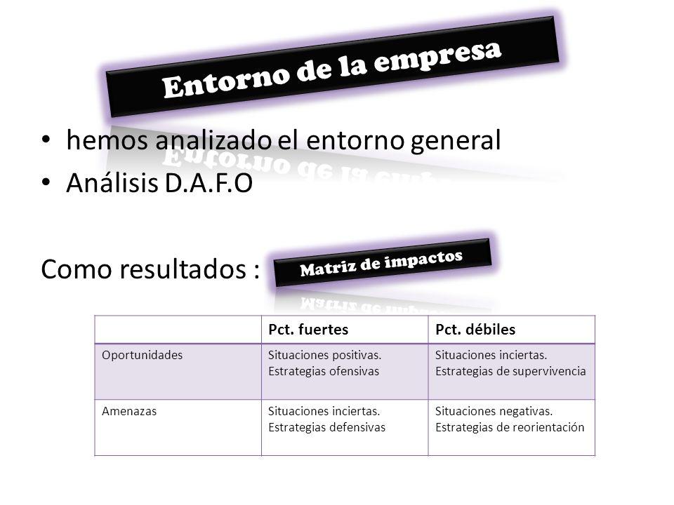 hemos analizado el entorno general Análisis D.A.F.O Como resultados : Pct. fuertesPct. débiles OportunidadesSituaciones positivas. Estrategias ofensiv
