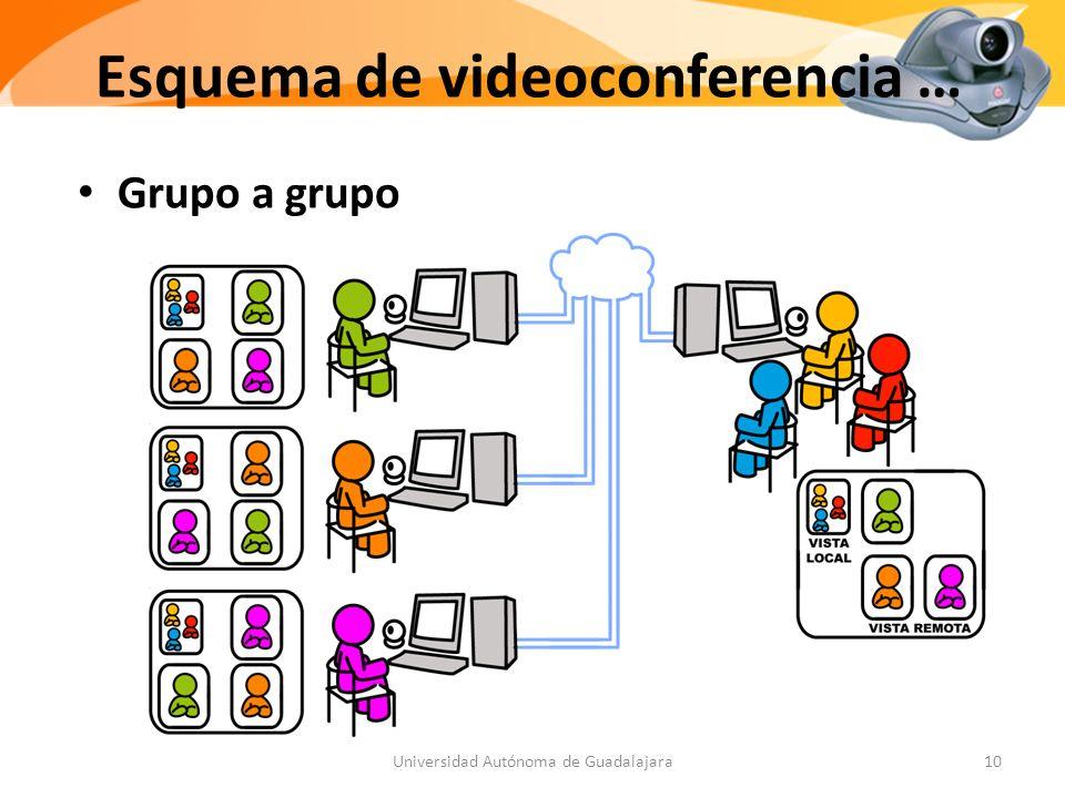 Esquema de videoconferencia … Grupo a grupo 10Universidad Autónoma de Guadalajara
