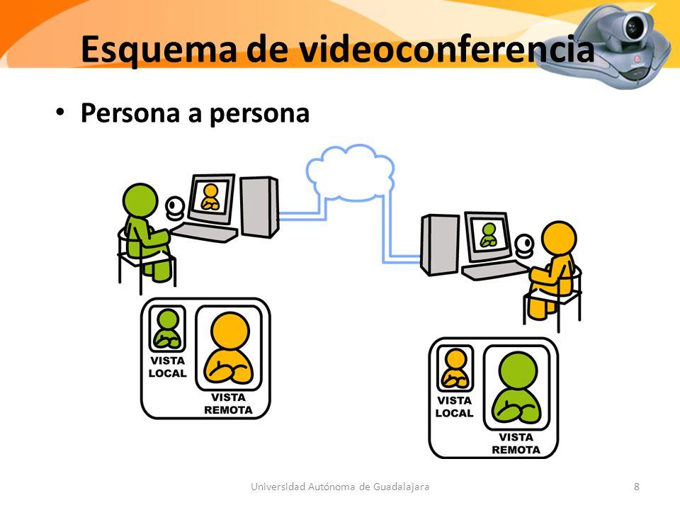 Esquema de videoconferencia Persona a persona 8Universidad Autónoma de Guadalajara