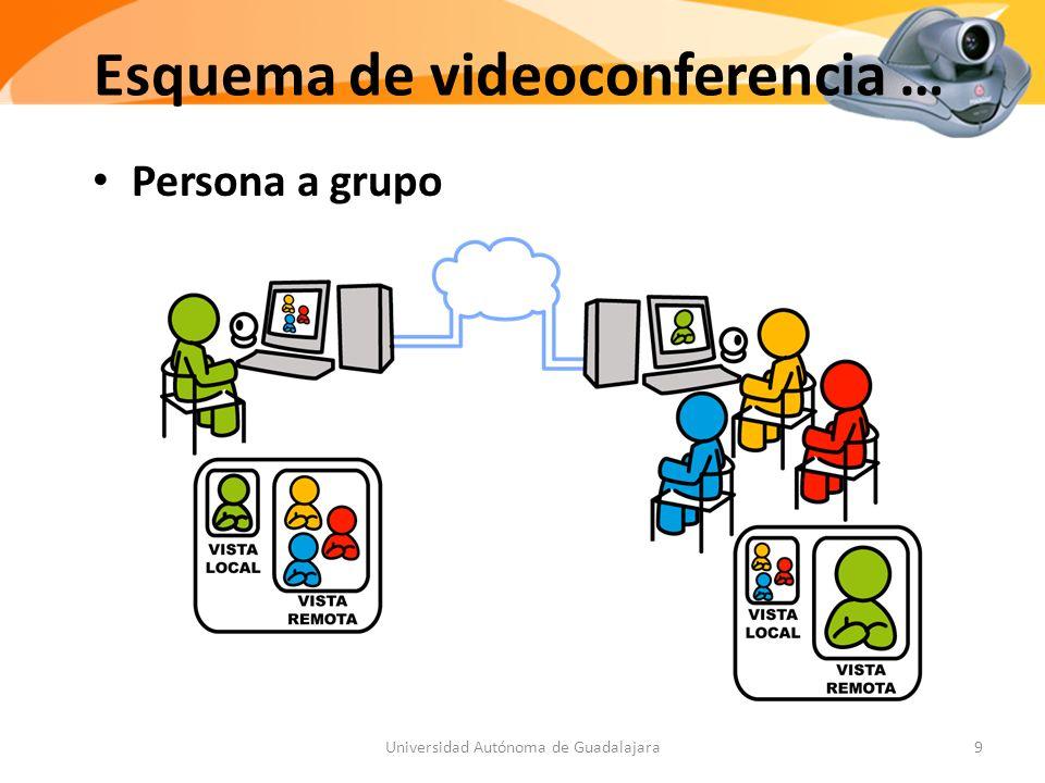 Esquema de videoconferencia … Persona a grupo 9Universidad Autónoma de Guadalajara