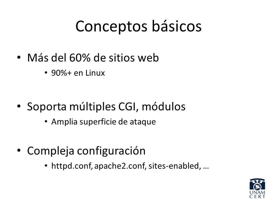 Conceptos básicos Más del 60% de sitios web 90%+ en Linux Soporta múltiples CGI, módulos Amplia superficie de ataque Compleja configuración httpd.conf