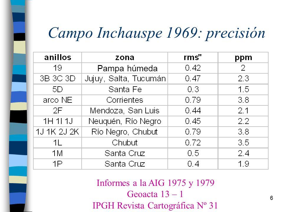 17 SIRGAS Asunción, 1993 AIG–IPGH–DMA 1) América del Sur Primera campaña 1995 con 52 estaciones Coordenadas 1995.4 2) América Segunda campaña 2000 con 184 estaciones Coordenadas 2000.4 y velocidades Tercera campaña: no existirá Estaciones GPS Permanentes son la solución