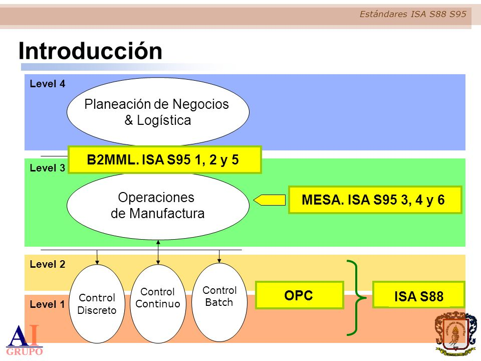 Estándares ISA S88 S95 n Jerárquica General Recipe Site Recipe Master Recipe Control Recipe Safety and Compliance Information Safety and Compliance Information Equipment Requirements Equipment Requirements Formula Procedure Header Information Header Information Procedure Unit Procedure Operation Phase Equipment Phase Is a set of References a Executes logic for n Dinámica n Modular May Contain CONTROL MODULE May Contain EQUIPMENT MODULE May Contain UNIT Must Contain PROCESS CELL May Contain AREA May Contain SITE ENTERPRISE May Contain Source: ANSI/ISA-88.01-1995 ISA S88