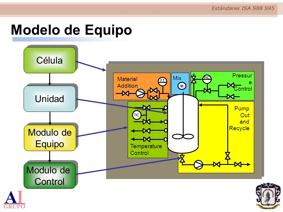 Estándares ISA S88 S95 Procedimiento de Unidad Procedimiento Procedimiento de Unidad Operación Fase Modelo de Procedimientos
