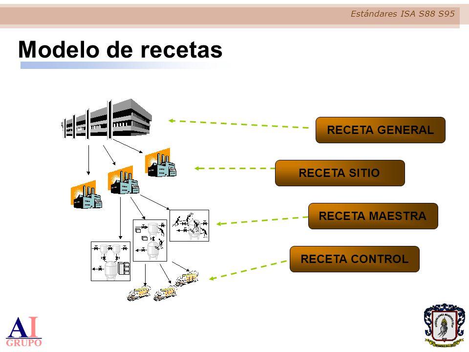 Estándares ISA S88 S95 RECETA GENERAL RECETA SITIO RECETA MAESTRA RECETA CONTROL Modelo de recetas