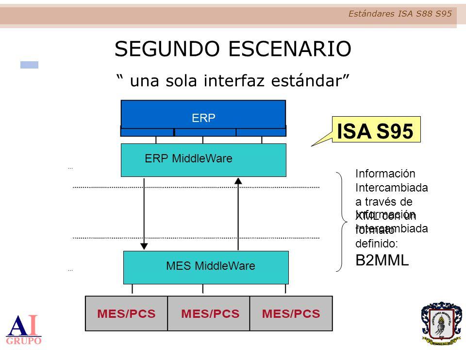 Estándares ISA S88 S95 ERP Información Intercambiada a través de XML con un formato definido: B2MML PRIMER ESCENARIO Ambiente Espagueti SEGUNDO ESCENA