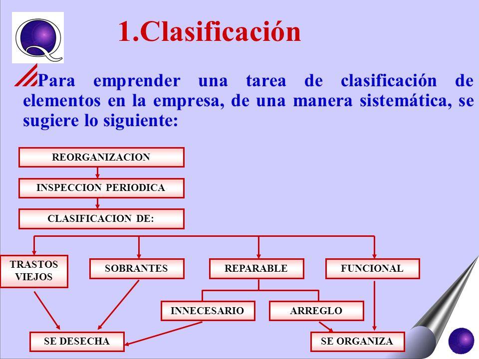 Para emprender una tarea de clasificación de elementos en la empresa, de una manera sistemática, se sugiere lo siguiente: REORGANIZACION INSPECCION PE