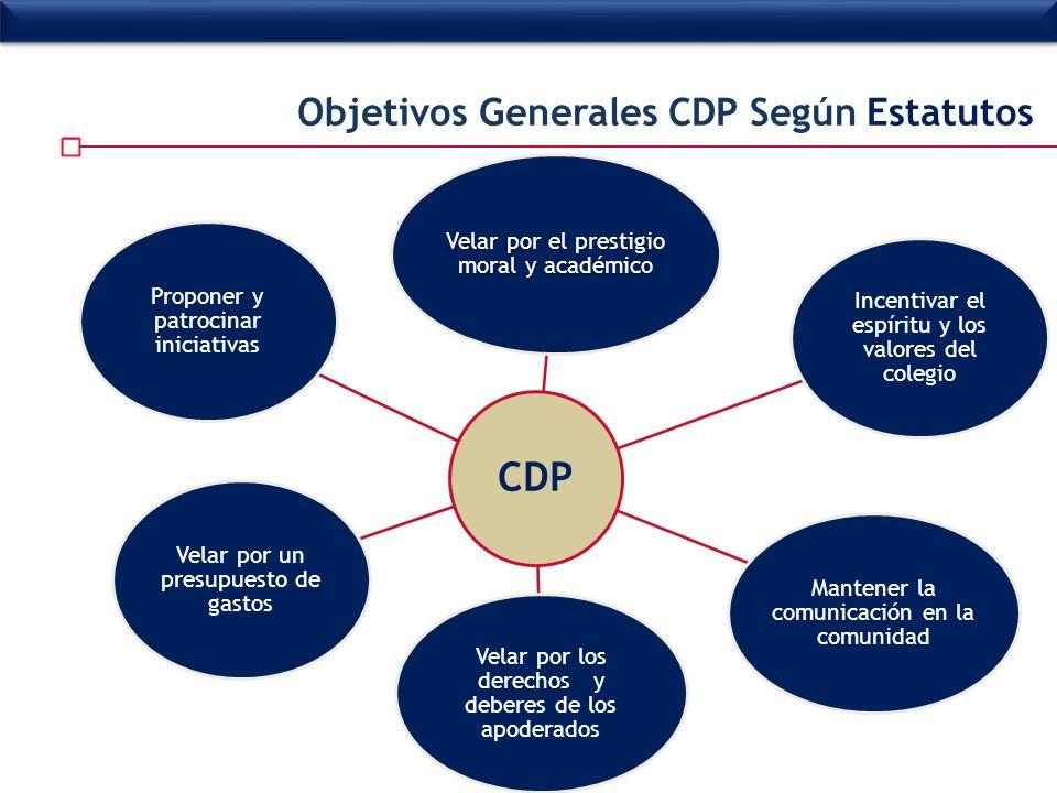 Objetivos Generales CDP Según Estatutos CDP Incentivar el espíritu y los valores del colegio Mantener la comunicación en la comunidad Velar por los de