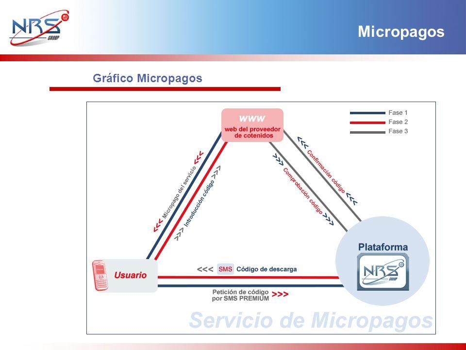 Gráfico Micropagos Micropagos