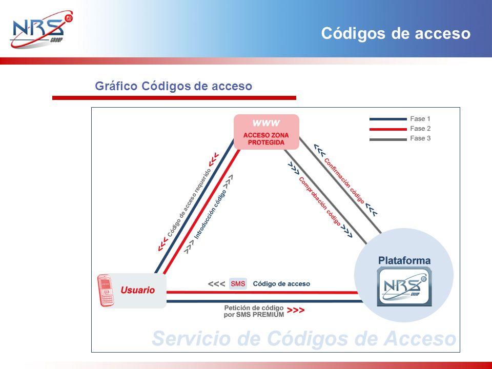 Gráfico Códigos de acceso Códigos de acceso