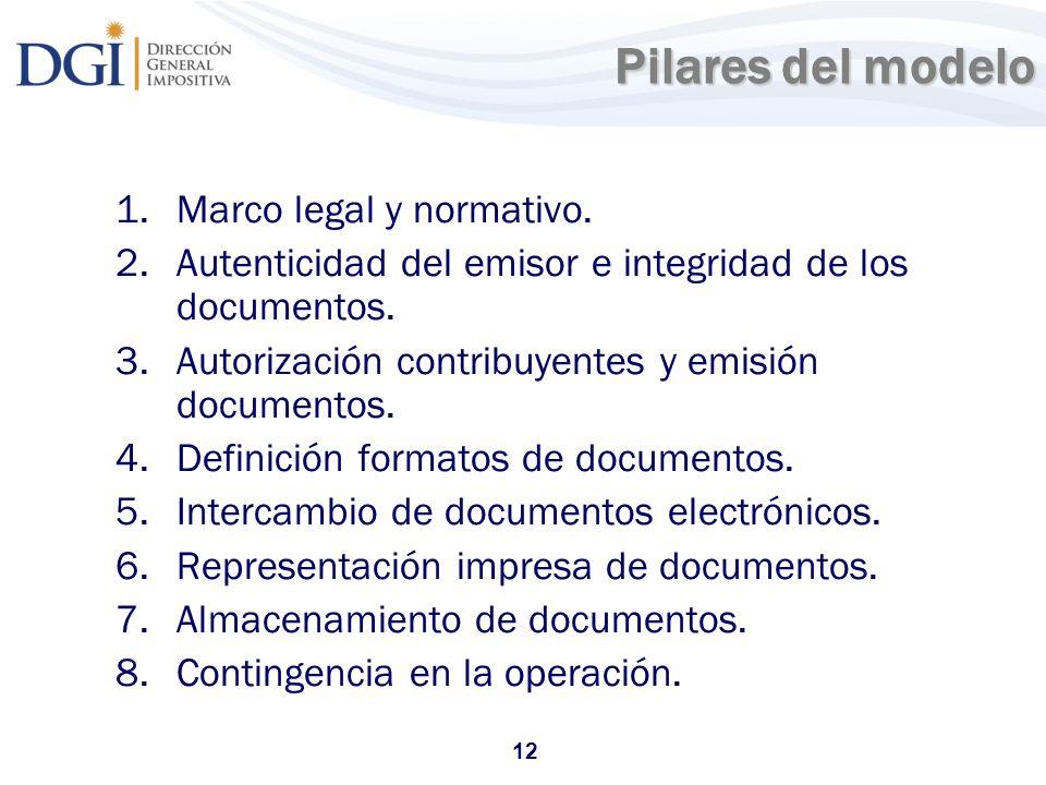 12 Pilares del modelo 1.Marco legal y normativo. 2.Autenticidad del emisor e integridad de los documentos. 3.Autorización contribuyentes y emisión doc