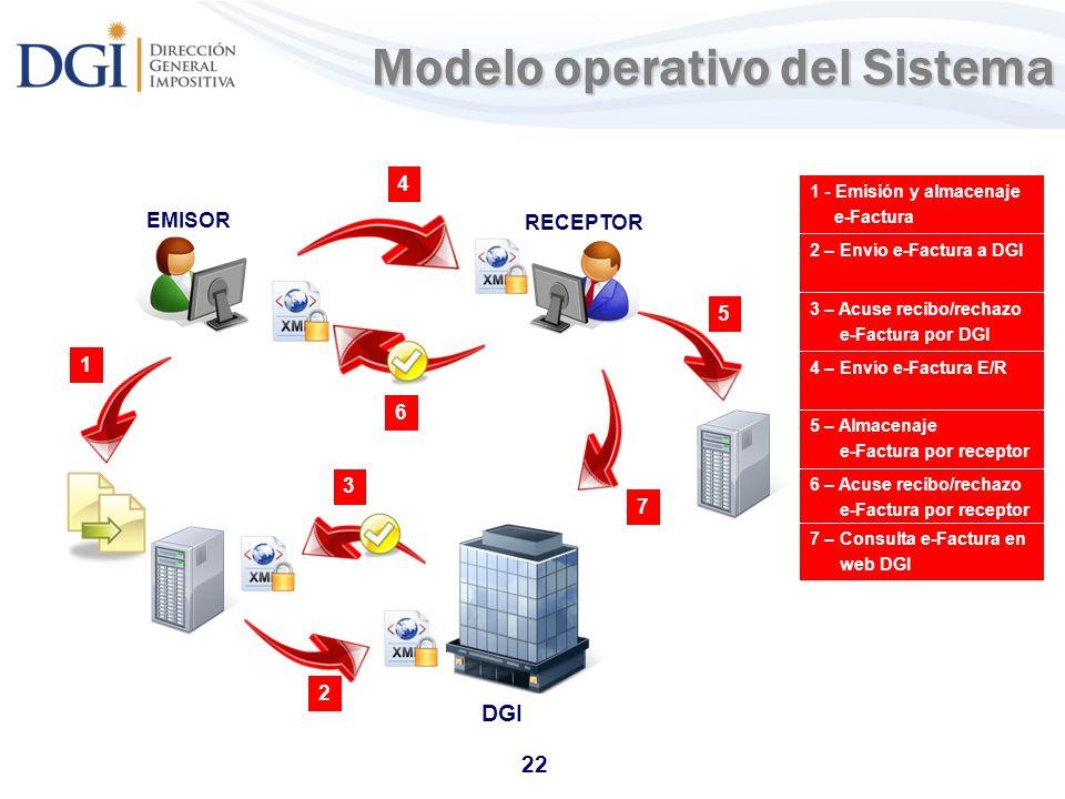 22 Modelo operativo del Sistema DGI 2 – Envío e-Factura a DGI 3 – Acuse recibo/rechazo e-Factura por DGI 4 – Envío e-Factura E/R 1 - Emisión y almacen